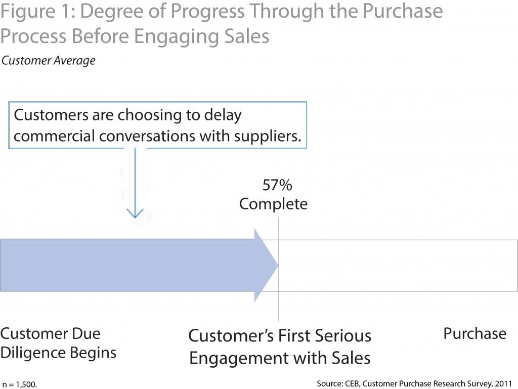 Sales Process Progression