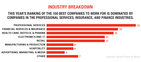 100 Best Companies to Work For Indistry Breakdown