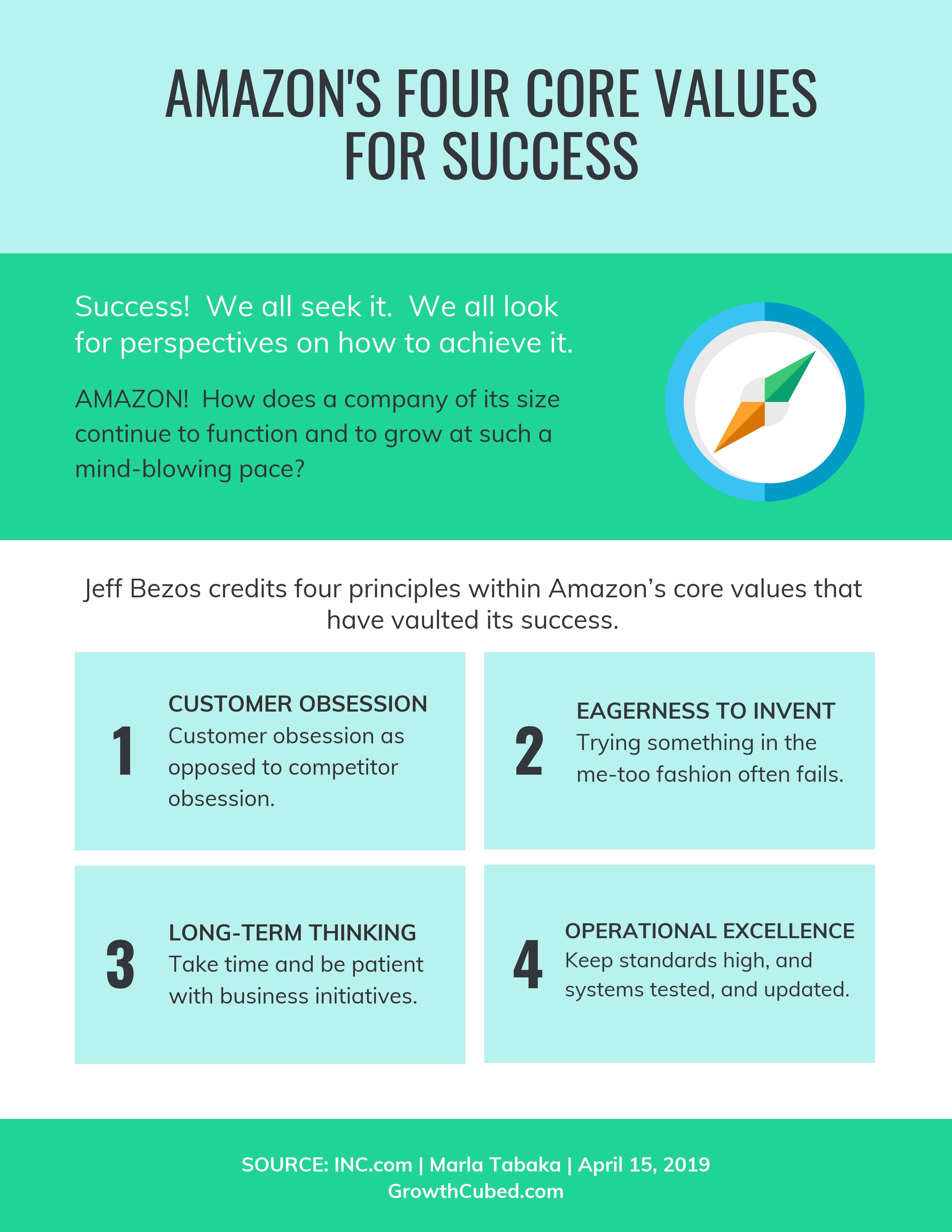Amazon's 15 Keys to Success   Carter Reports   David Paul Carter